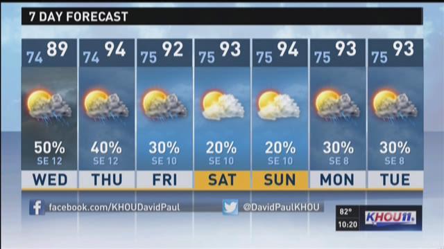 Houston forecast